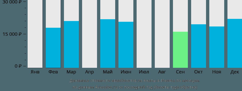 Динамика стоимости авиабилетов из Анапы в Ижевск по месяцам