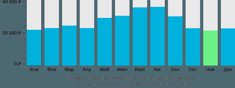 Динамика стоимости авиабилетов из Анапы в Иркутск по месяцам