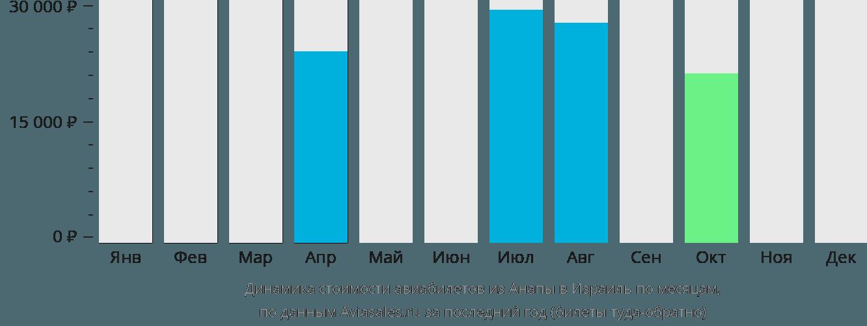 Динамика стоимости авиабилетов из Анапы в Израиль по месяцам