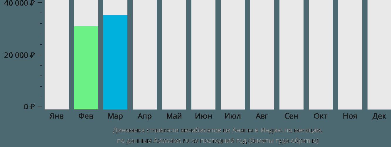 Динамика стоимости авиабилетов из Анапы в Индию по месяцам