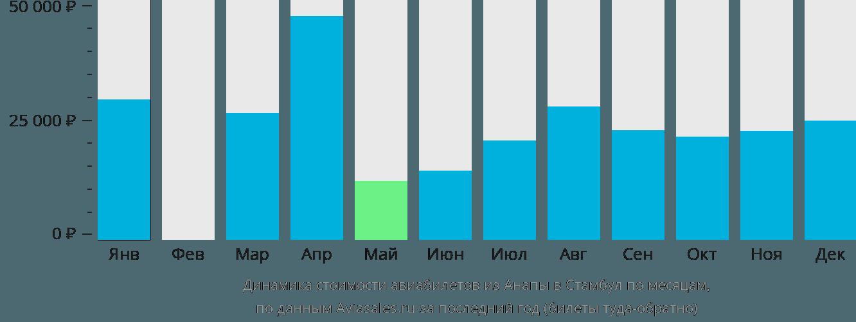 Динамика стоимости авиабилетов из Анапы в Стамбул по месяцам