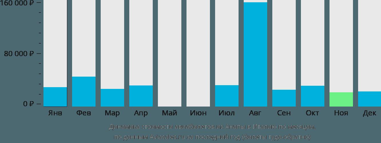 Динамика стоимости авиабилетов из Анапы в Италию по месяцам