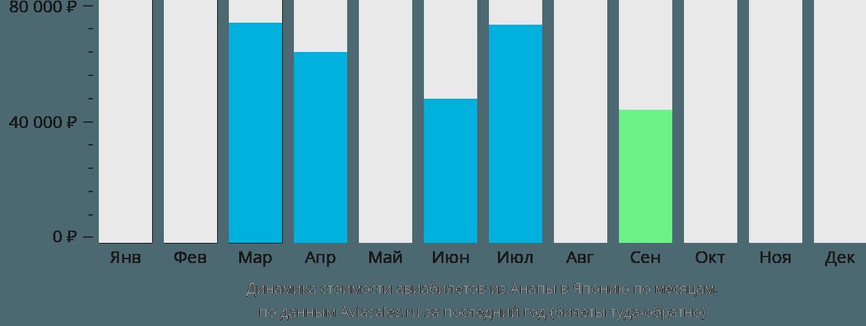 Динамика стоимости авиабилетов из Анапы в Японию по месяцам