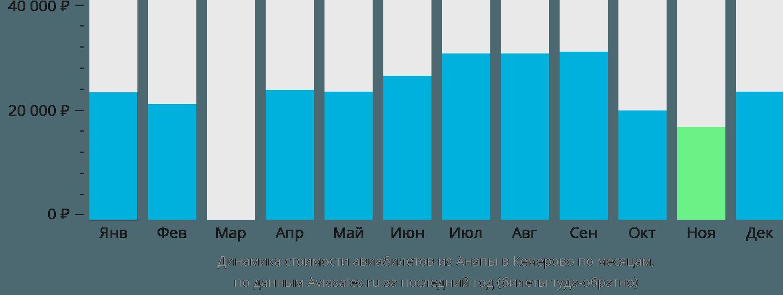 Динамика стоимости авиабилетов из Анапы в Кемерово по месяцам