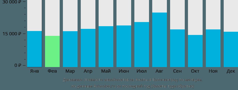 Динамика стоимости авиабилетов из Анапы в Калининград по месяцам