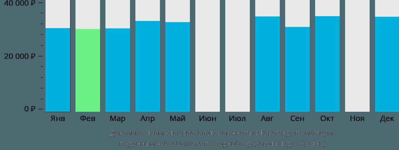 Динамика стоимости авиабилетов из Анапы в Караганду по месяцам