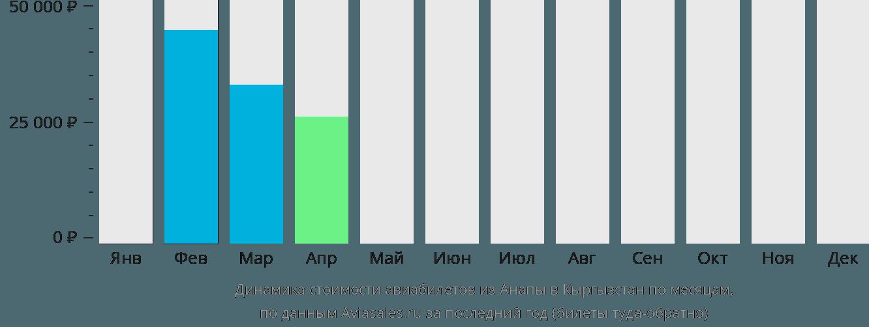 Динамика стоимости авиабилетов из Анапы в Кыргызстан по месяцам