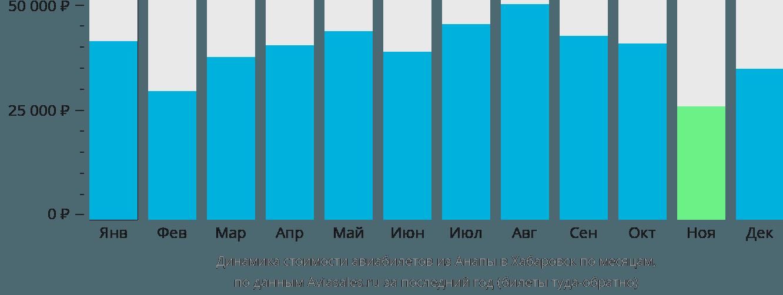 Динамика стоимости авиабилетов из Анапы в Хабаровск по месяцам
