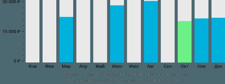 Динамика стоимости авиабилетов из Анапы в Кишинёв по месяцам