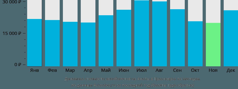 Динамика стоимости авиабилетов из Анапы в Красноярск по месяцам