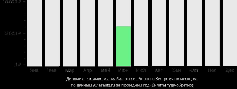 Динамика стоимости авиабилетов из Анапы в Кострому по месяцам