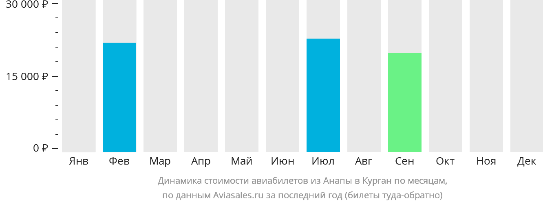 Динамика стоимости авиабилетов из Анапы в Курган по месяцам