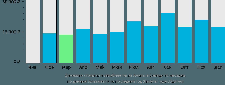 Динамика стоимости авиабилетов из Анапы в Самару по месяцам