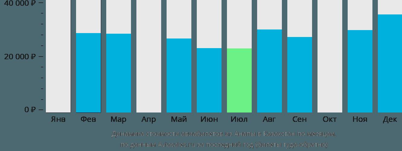 Динамика стоимости авиабилетов из Анапы в Казахстан по месяцам