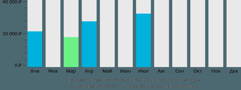 Динамика стоимости авиабилетов из Анапы в Ларнаку по месяцам