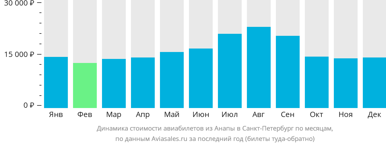 Динамика стоимости авиабилетов из Анапы в Санкт-Петербург по месяцам