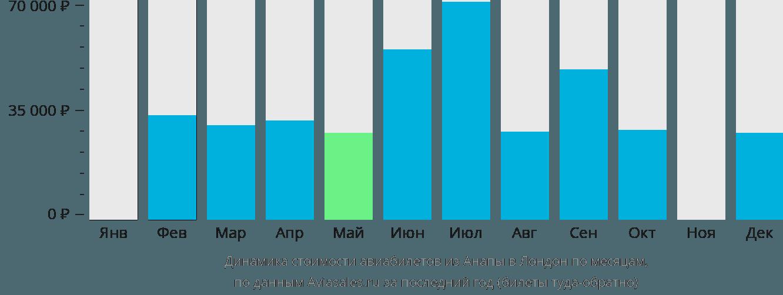 Динамика стоимости авиабилетов из Анапы в Лондон по месяцам