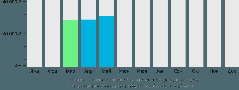 Динамика стоимости авиабилетов из Анапы в Мадрид по месяцам