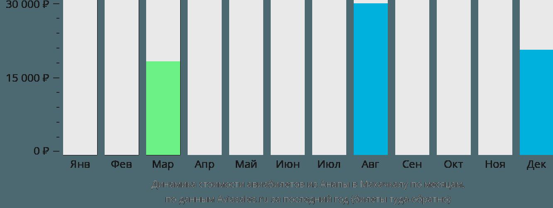 Динамика стоимости авиабилетов из Анапы в Махачкалу по месяцам