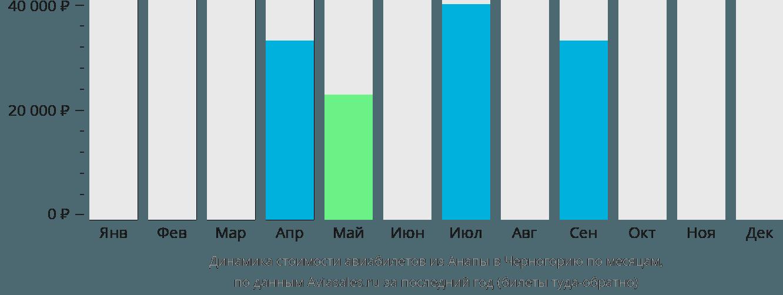Динамика стоимости авиабилетов из Анапы в Черногорию по месяцам