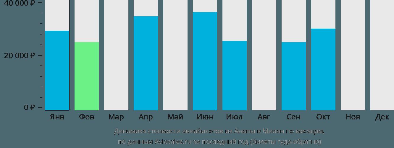 Динамика стоимости авиабилетов из Анапы в Милан по месяцам