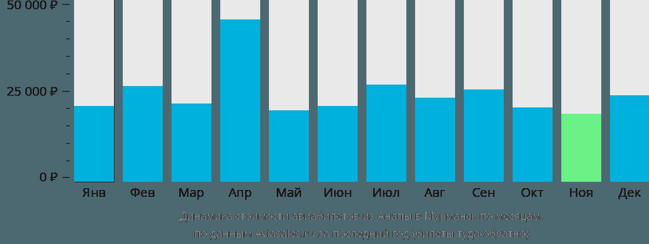 Динамика стоимости авиабилетов из Анапы в Мурманск по месяцам