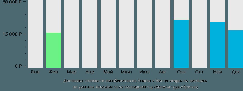 Динамика стоимости авиабилетов из Анапы в Магнитогорск по месяцам