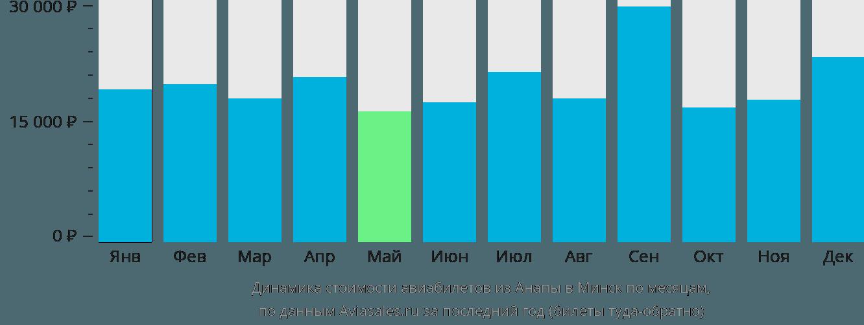 Динамика стоимости авиабилетов из Анапы в Минск по месяцам