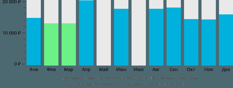 Динамика стоимости авиабилетов из Анапы в Нижнекамск по месяцам