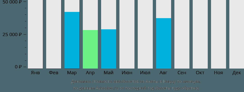 Динамика стоимости авиабилетов из Анапы в Ниццу по месяцам