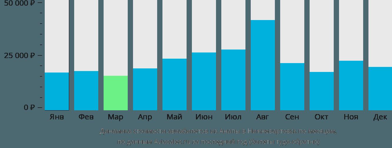 Динамика стоимости авиабилетов из Анапы в Нижневартовск по месяцам