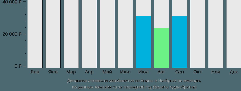 Динамика стоимости авиабилетов из Анапы в Ноябрьск по месяцам