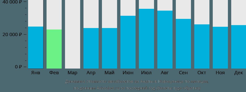 Динамика стоимости авиабилетов из Анапы в Новокузнецк по месяцам