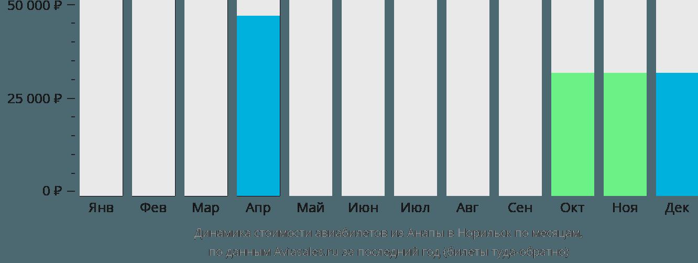 Динамика стоимости авиабилетов из Анапы в Норильск по месяцам