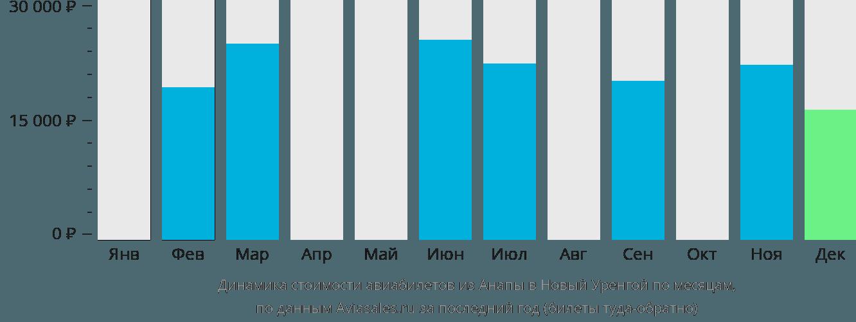 Динамика стоимости авиабилетов из Анапы в Новый Уренгой по месяцам