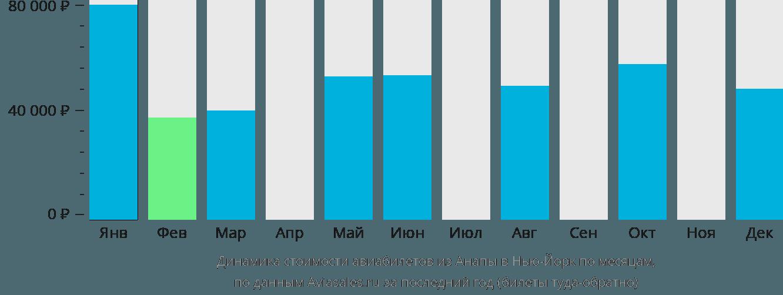 Динамика стоимости авиабилетов из Анапы в Нью-Йорк по месяцам