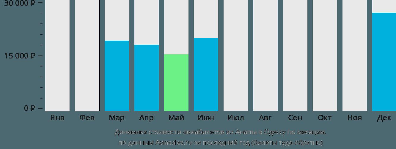Динамика стоимости авиабилетов из Анапы в Одессу по месяцам