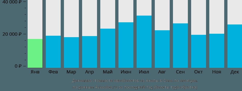 Динамика стоимости авиабилетов из Анапы в Омск по месяцам