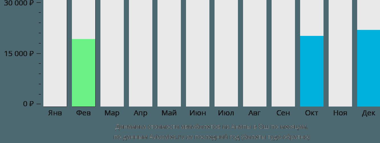 Динамика стоимости авиабилетов из Анапы в Ош по месяцам