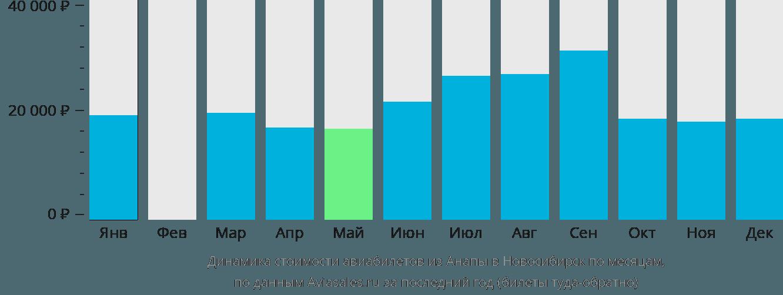 Динамика стоимости авиабилетов из Анапы в Новосибирск по месяцам