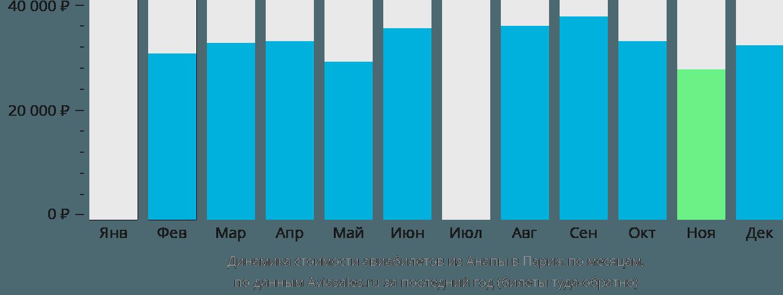 Динамика стоимости авиабилетов из Анапы в Париж по месяцам