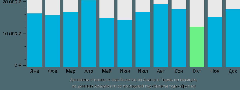 Динамика стоимости авиабилетов из Анапы в Пермь по месяцам