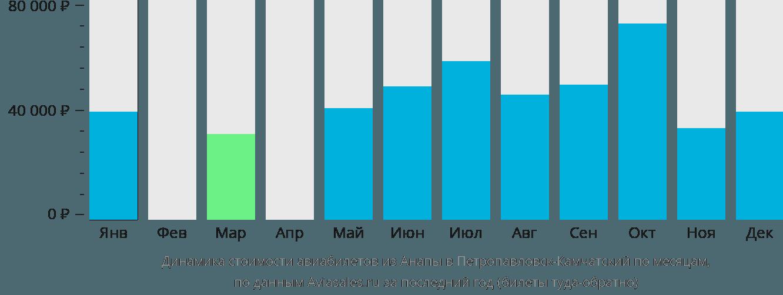 Динамика стоимости авиабилетов из Анапы в Петропавловск-Камчатский по месяцам