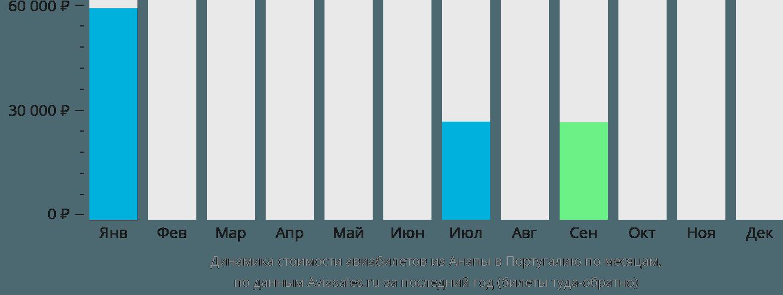 Динамика стоимости авиабилетов из Анапы в Португалию по месяцам
