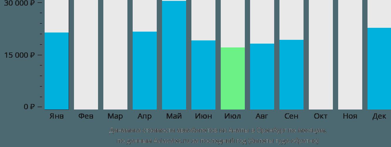 Динамика стоимости авиабилетов из Анапы в Оренбург по месяцам