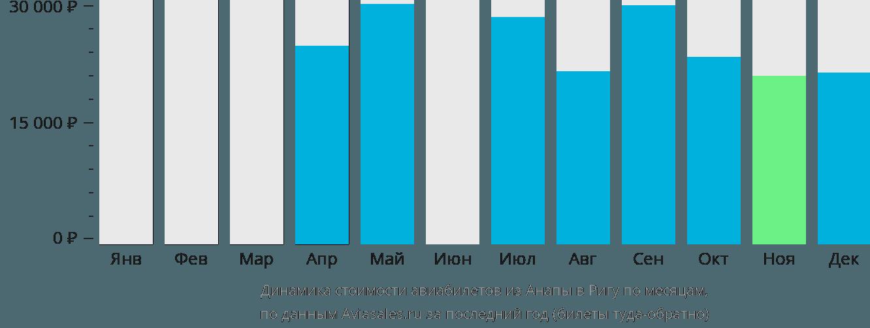 Динамика стоимости авиабилетов из Анапы в Ригу по месяцам