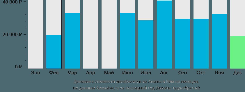 Динамика стоимости авиабилетов из Анапы в Рим по месяцам