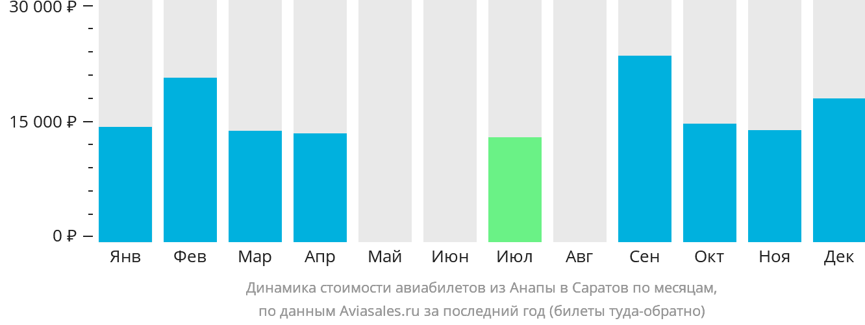 Динамика стоимости авиабилетов из Анапы в Саратов по месяцам