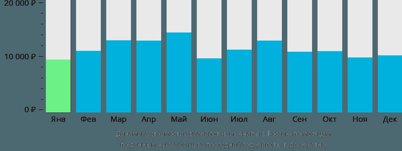 Динамика стоимости авиабилетов из Анапы в Россию по месяцам