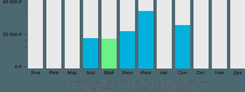 Динамика стоимости авиабилетов из Анапы в Сыктывкар по месяцам
